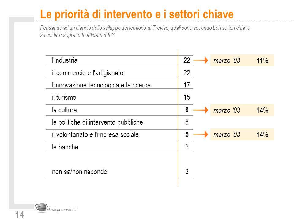 14 Le priorità di intervento e i settori chiave Pensando ad un rilancio dello sviluppo del territorio di Treviso, quali sono secondo Lei i settori chiave su cui fare soprattutto affidamento.
