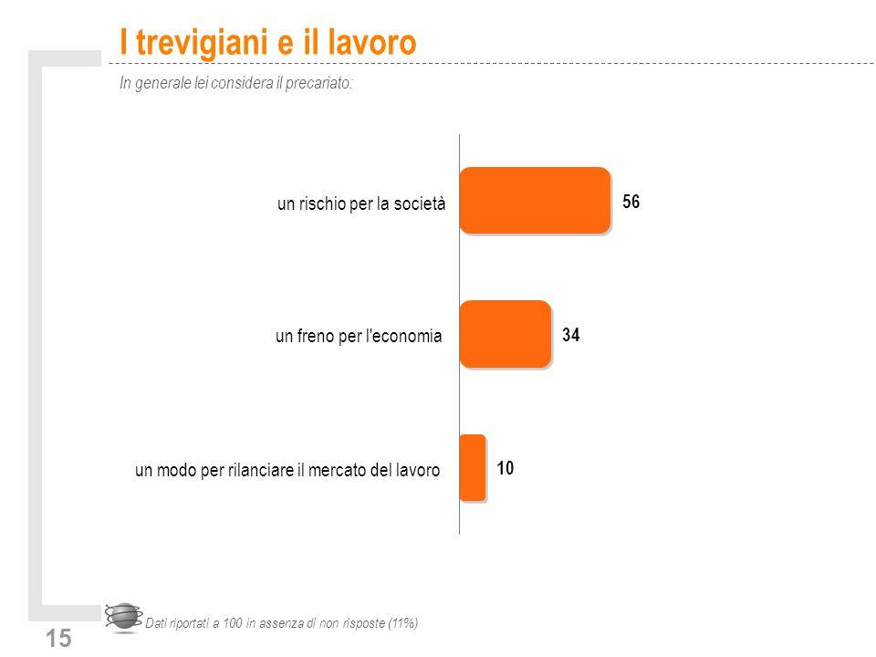 15 I trevigiani e il lavoro In generale lei considera il precariato: Dati riportati a 100 in assenza di non risposte (11%) un modo per rilanciare il mercato del lavoro un freno per l economia un rischio per la società 56 34 10