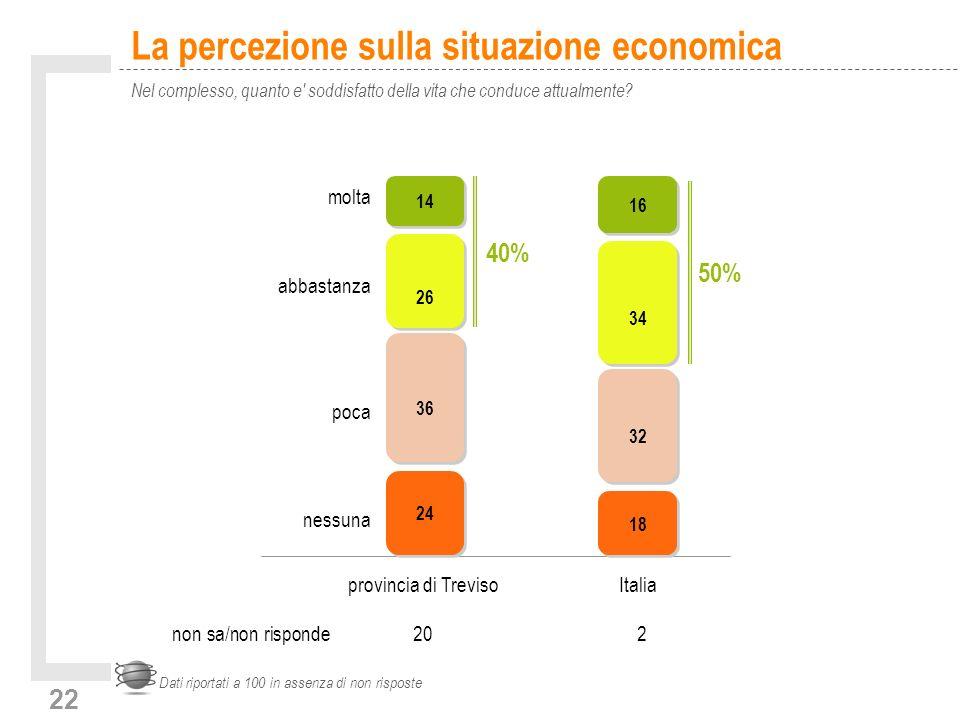 22 La percezione sulla situazione economica Nel complesso, quanto e soddisfatto della vita che conduce attualmente.