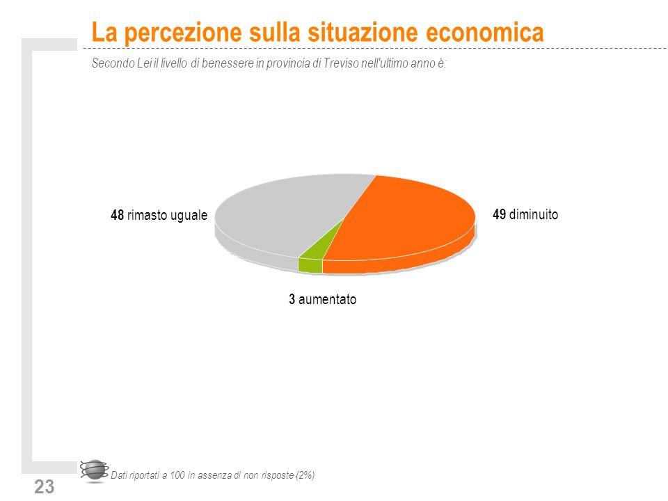 23 La percezione sulla situazione economica Secondo Lei il livello di benessere in provincia di Treviso nell ultimo anno è: Dati riportati a 100 in assenza di non risposte (2%) 3 aumentato 48 rimasto uguale 49 diminuito