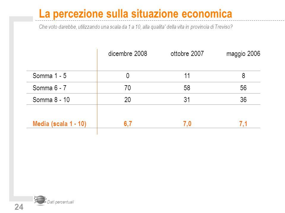 24 La percezione sulla situazione economica Che voto darebbe, utilizzando una scala da 1 a 10, alla qualita della vita in provincia di Treviso.