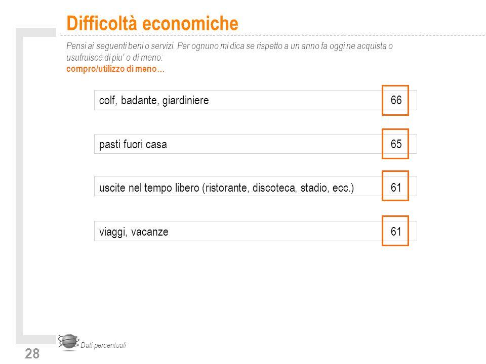 28 Difficoltà economiche Pensi ai seguenti beni o servizi.