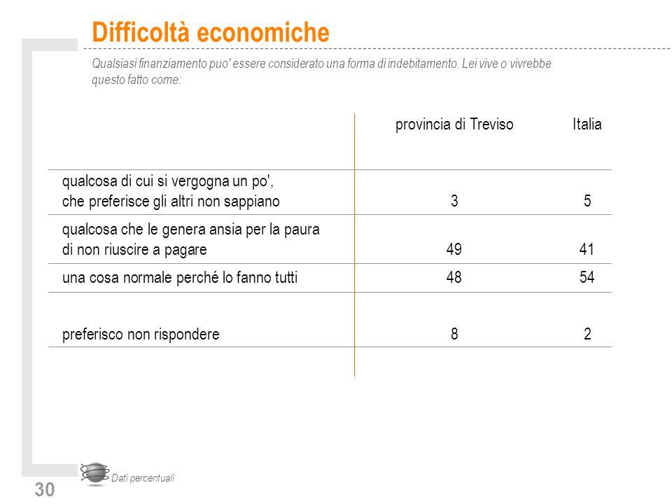 30 Difficoltà economiche Qualsiasi finanziamento puo essere considerato una forma di indebitamento.