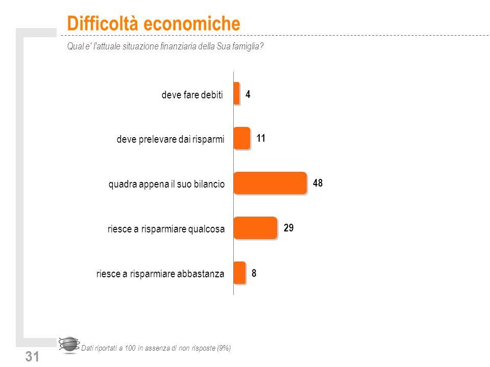 31 Difficoltà economiche Qual e l attuale situazione finanziaria della Sua famiglia.