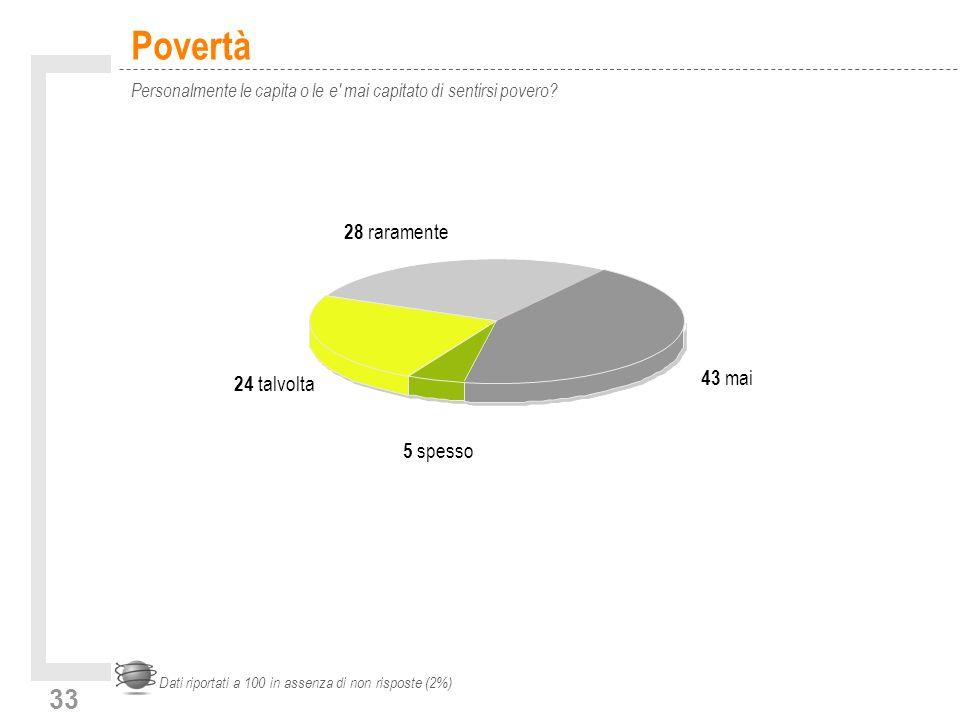 33 Povertà Personalmente le capita o le e mai capitato di sentirsi povero.