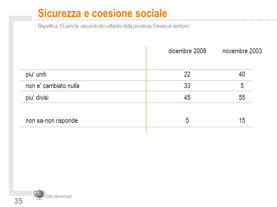 35 Sicurezza e coesione sociale Rispetto a 10 anni fa, secondo lei i cittadini della provincia Treviso si sentono: Dati percentuali dicembre 2008novembre 2003 piu uniti2240 non e cambiato nulla 335 piu divisi4555 non sa-non risponde515
