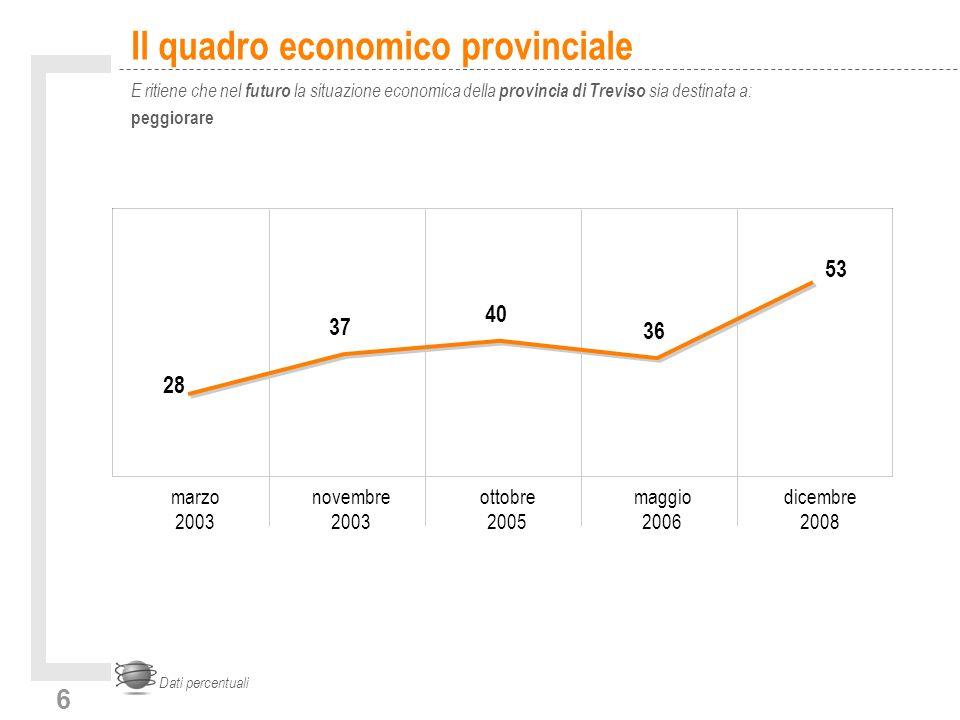6 Il quadro economico provinciale E ritiene che nel futuro la situazione economica della provincia di Treviso sia destinata a: peggiorare Dati percentuali 28 37 40 36 53 marzo 2003 novembre 2003 ottobre 2005 maggio 2006 dicembre 2008