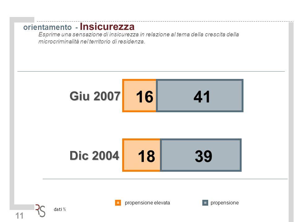 11 orientamento - Insicurezza Esprime una sensazione di insicurezza in relazione al tema della crescita della microcriminalità nel territorio di residenza.