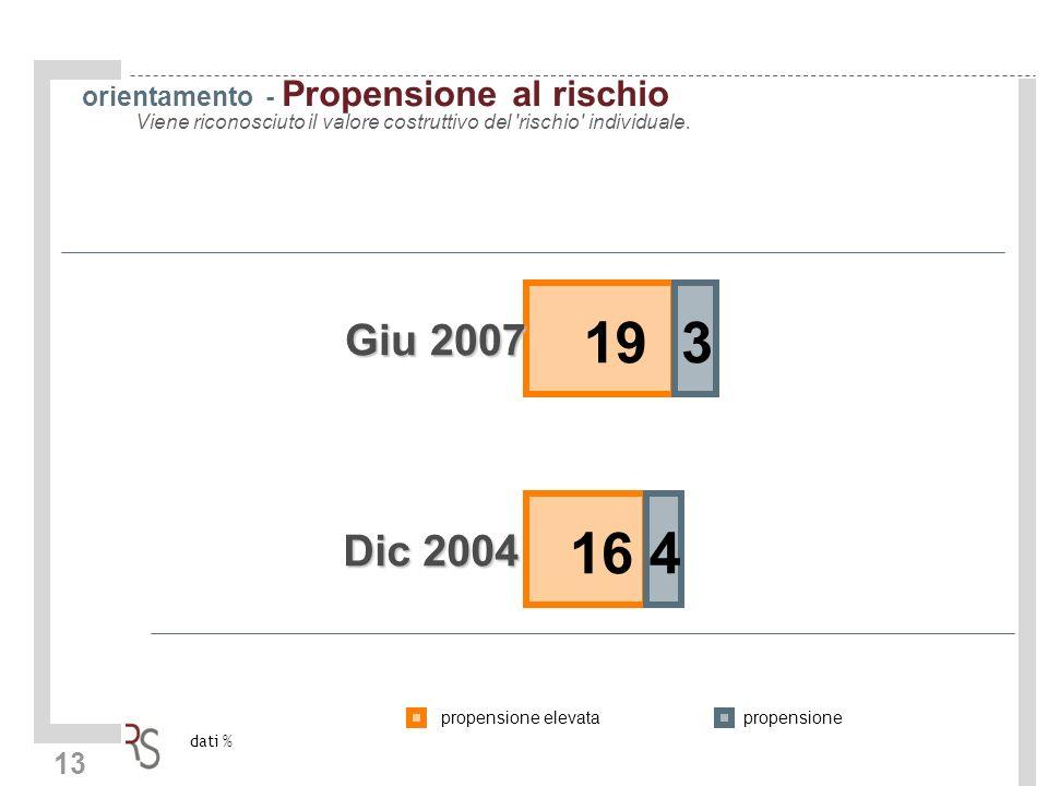 13 orientamento - Propensione al rischio Viene riconosciuto il valore costruttivo del rischio individuale.
