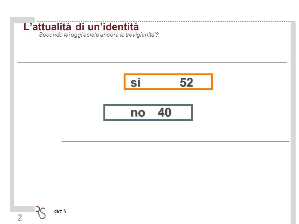 2 Lattualità di unidentità Secondo lei oggi esiste ancora la trevigianita si52 no40 dati %