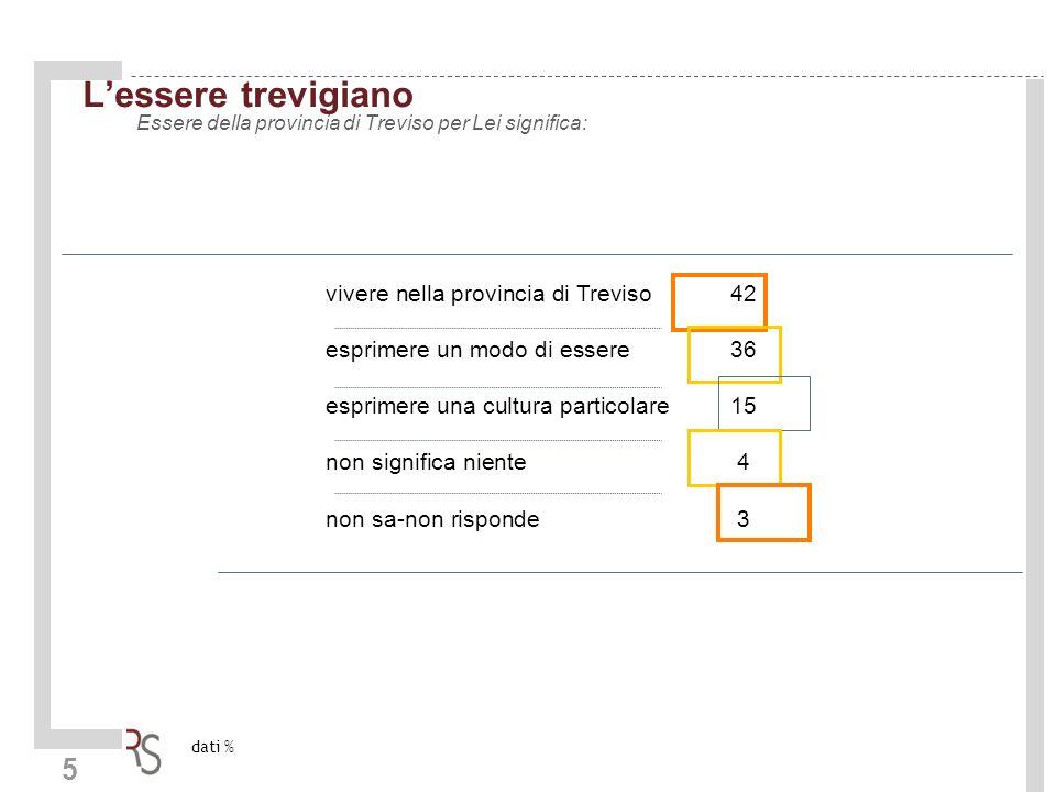 5 Lessere trevigiano Essere della provincia di Treviso per Lei significa: vivere nella provincia di Treviso 42 esprimere un modo di essere36 esprimere una cultura particolare15 non significa niente4 non sa-non risponde3 dati %