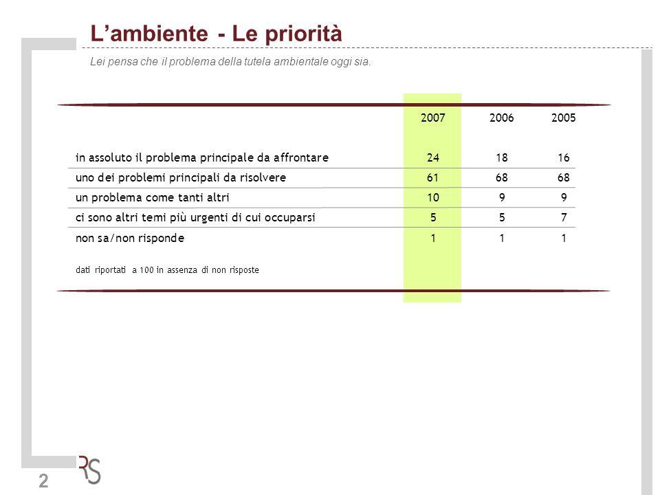 2 Lambiente - Le priorità Lei pensa che il problema della tutela ambientale oggi sia. 200720062005 in assoluto il problema principale da affrontare241