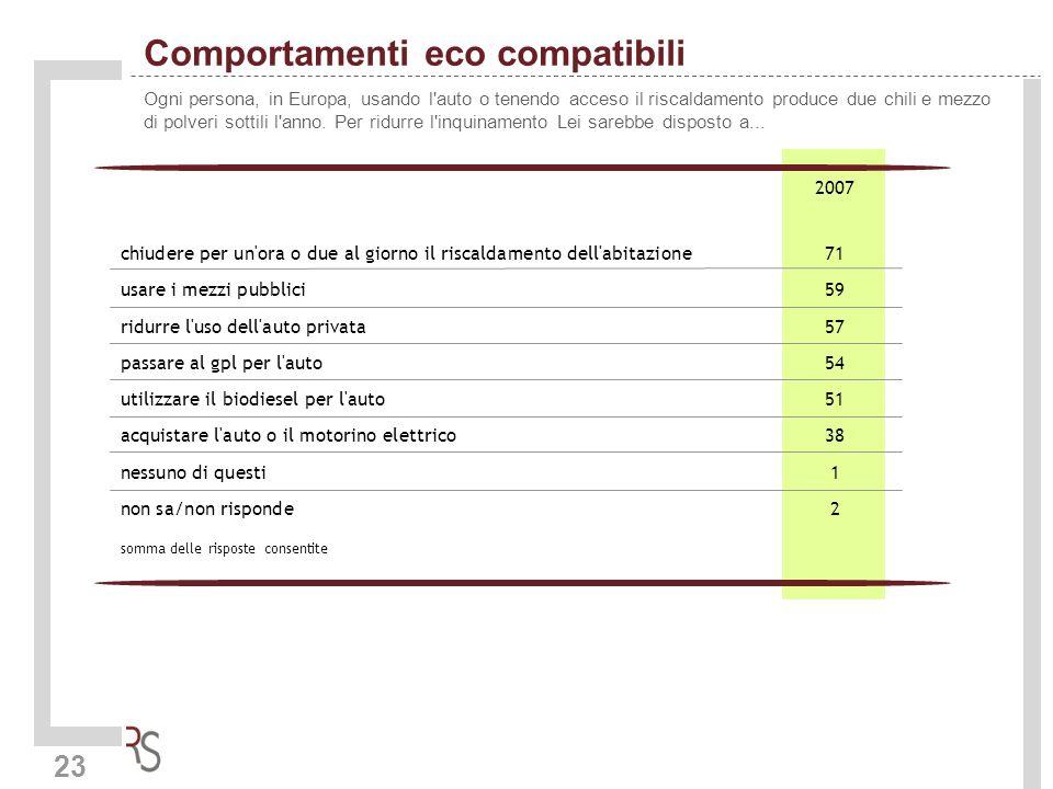 23 Comportamenti eco compatibili Ogni persona, in Europa, usando l'auto o tenendo acceso il riscaldamento produce due chili e mezzo di polveri sottili