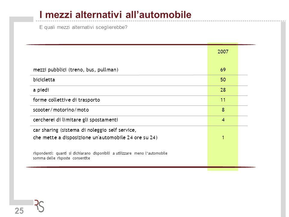 25 I mezzi alternativi allautomobile E quali mezzi alternativi sceglierebbe? 2007 mezzi pubblici (treno, bus, pullman)69 bicicletta50 a piedi28 forme