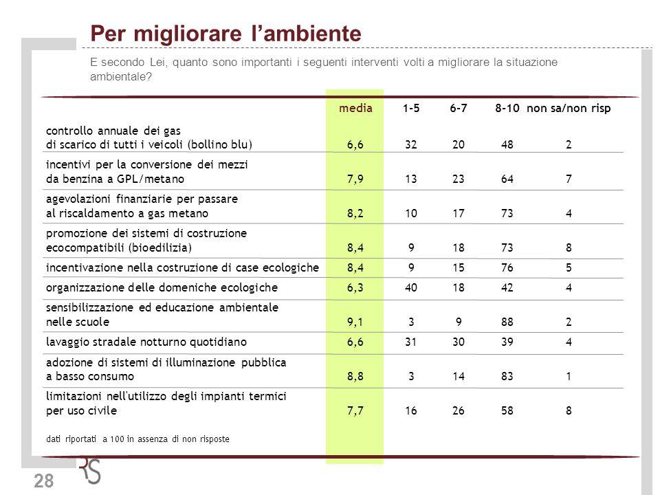 28 Per migliorare lambiente E secondo Lei, quanto sono importanti i seguenti interventi volti a migliorare la situazione ambientale? media1-56-78-10no