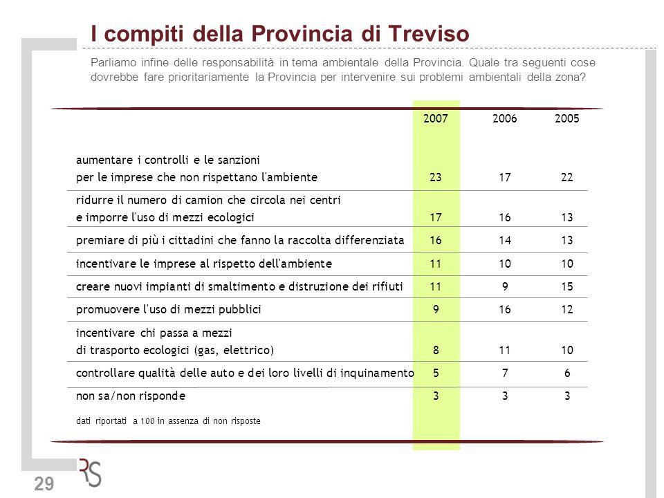 29 I compiti della Provincia di Treviso Parliamo infine delle responsabilità in tema ambientale della Provincia. Quale tra seguenti cose dovrebbe fare