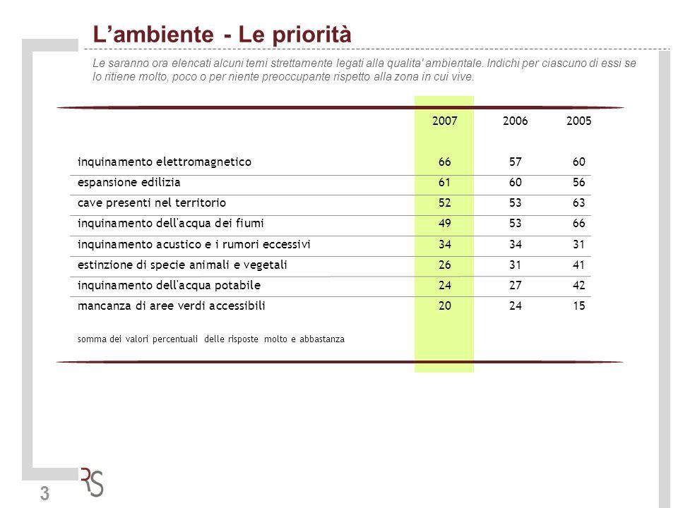 3 Lambiente - Le priorità Le saranno ora elencati alcuni temi strettamente legati alla qualita' ambientale. Indichi per ciascuno di essi se lo ritiene