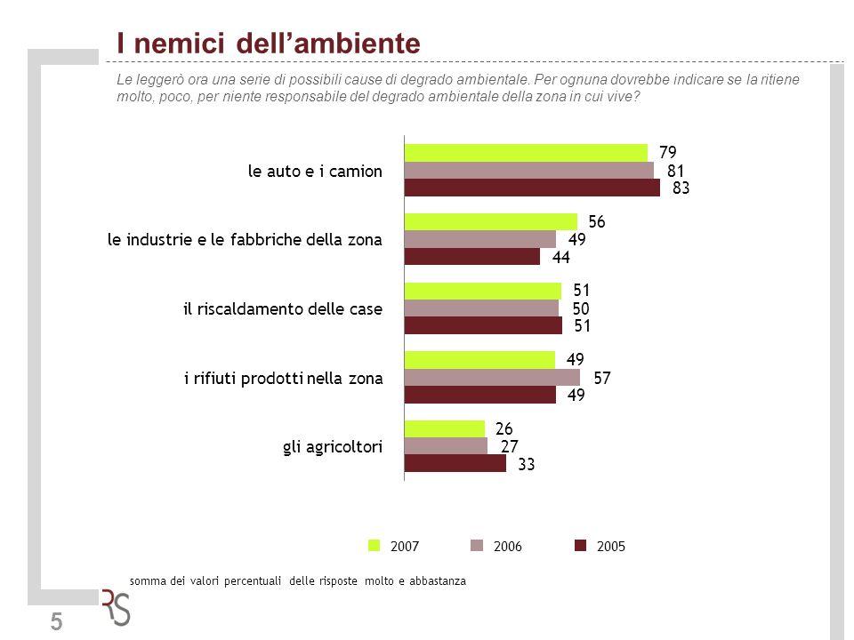 6 Lambiente - Le priorità Quale, tra le proposte di seguito elencate, migliorerebbe la qualità ambientale della provincia di Treviso.