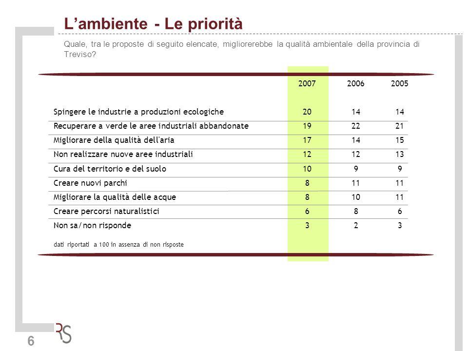6 Lambiente - Le priorità Quale, tra le proposte di seguito elencate, migliorerebbe la qualità ambientale della provincia di Treviso? 200720062005 Spi