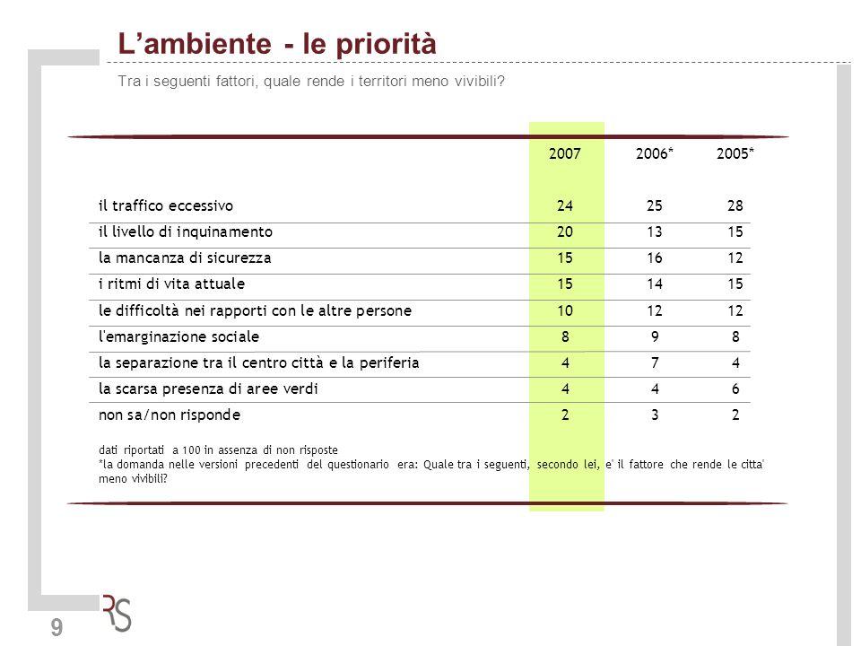 9 Lambiente - le priorità Tra i seguenti fattori, quale rende i territori meno vivibili? 20072006*2005* il traffico eccessivo242528 il livello di inqu