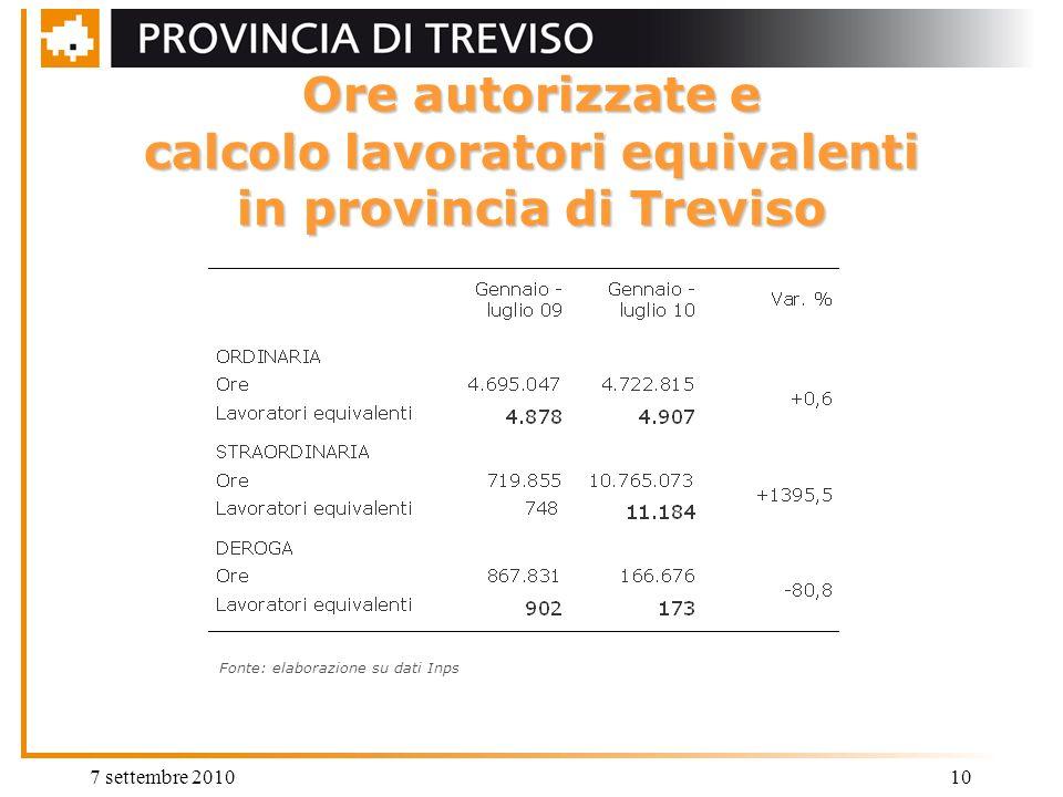 7 settembre 201010 Ore autorizzate e calcolo lavoratori equivalenti in provincia di Treviso Fonte: elaborazione su dati Inps