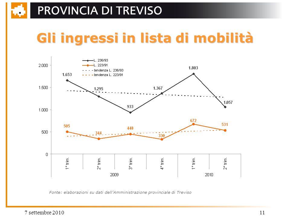 7 settembre 201011 Gli ingressi in lista di mobilità Fonte: elaborazioni su dati dellAmministrazione provinciale di Treviso