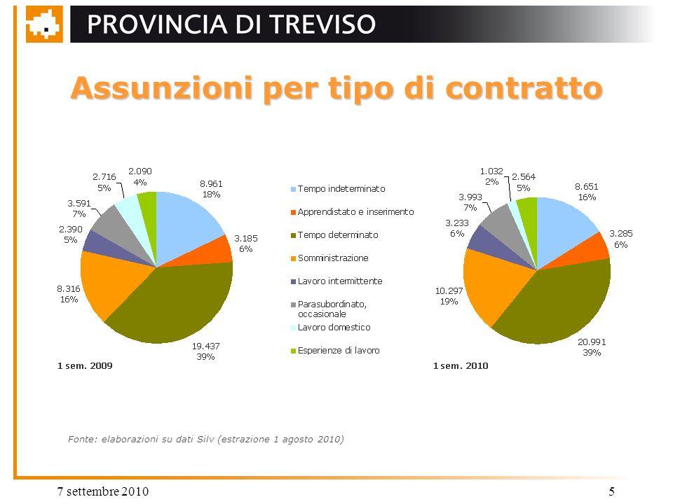 7 settembre 20105 Assunzioni per tipo di contratto Fonte: elaborazioni su dati Silv (estrazione 1 agosto 2010)