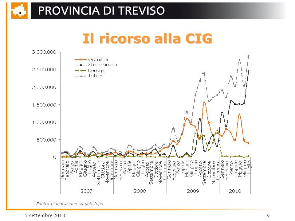 7 settembre 20109 Il ricorso alla CIG Fonte: elaborazione su dati Inps