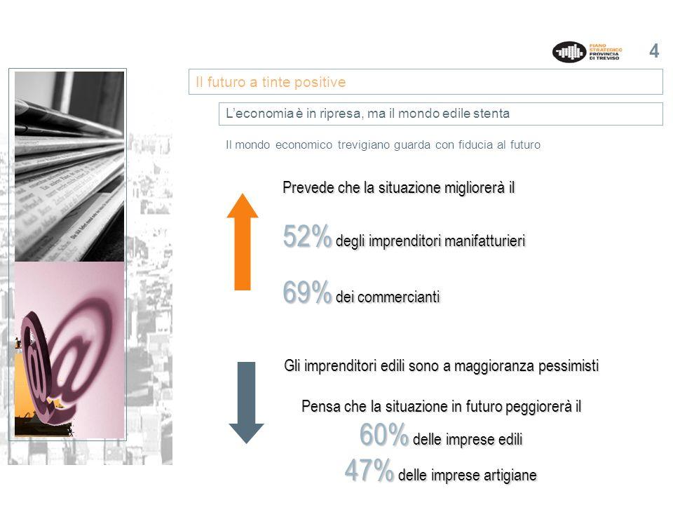 5 La maggioranza del mondo imprenditoriale trevigiano avverte lesigenza di un rinnovamento del modello di sviluppo della Marca.