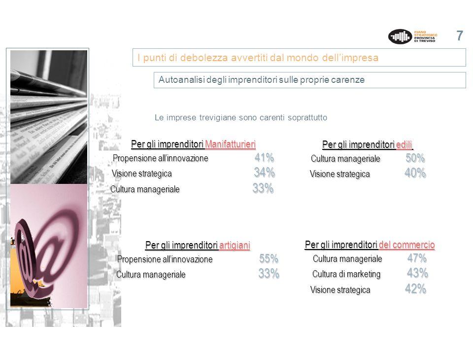 7 Le imprese trevigiane sono carenti soprattutto I punti di debolezza avvertiti dal mondo dellimpresa Autoanalisi degli imprenditori sulle proprie carenze Per gli imprenditori Manifatturieri Propensione allinnovazione 41% Visione strategica 34% Cultura manageriale 33% Per gli imprenditori edili Cultura manageriale 50% Visione strategica 40% Per gli imprenditori del commercio Cultura manageriale 47% Cultura di marketing 43% Visione strategica 42% Per gli imprenditori artigiani Propensione allinnovazione 55% Cultura manageriale 33%