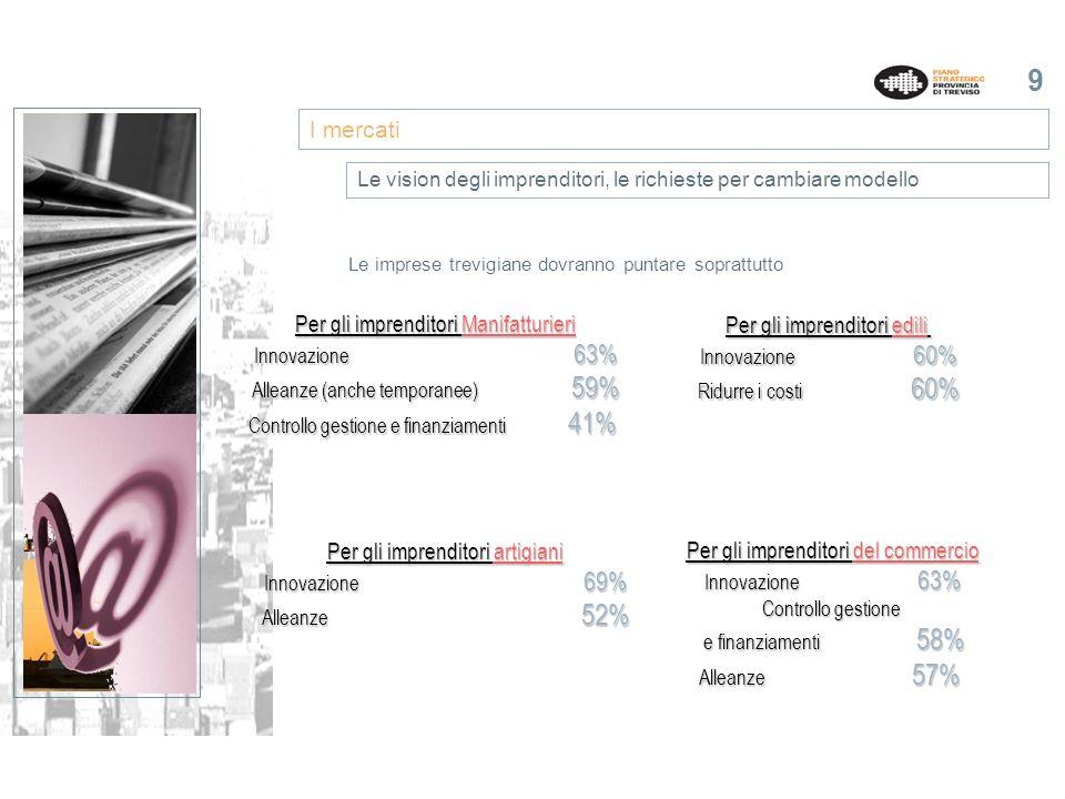 9 Le imprese trevigiane dovranno puntare soprattutto I mercati Le vision degli imprenditori, le richieste per cambiare modello Per gli imprenditori Manifatturieri Innovazione 63% Alleanze (anche temporanee) 59% Controllo gestione e finanziamenti 41% Per gli imprenditori edili Innovazione 60% Ridurre i costi 60% Per gli imprenditori del commercio Innovazione 63% Controllo gestione e finanziamenti 58% Alleanze 57% Per gli imprenditori artigiani Innovazione 69% Alleanze 52%