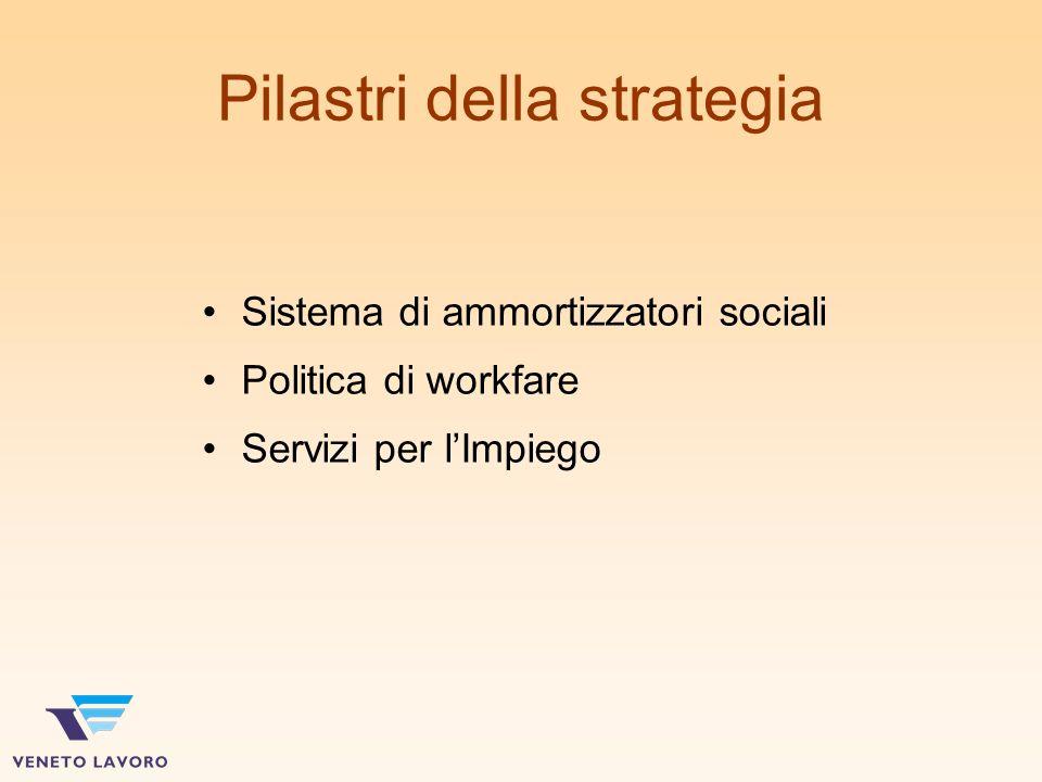 Pilastri della strategia Sistema di ammortizzatori sociali Politica di workfare Servizi per lImpiego