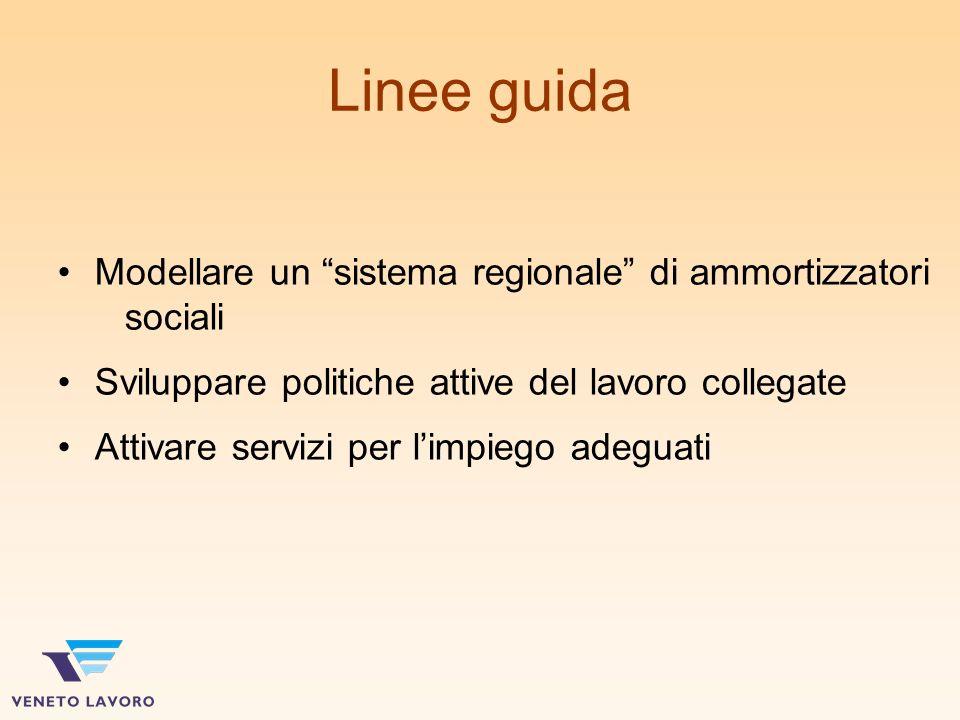 Linee guida Modellare un sistema regionale di ammortizzatori sociali Sviluppare politiche attive del lavoro collegate Attivare servizi per limpiego adeguati