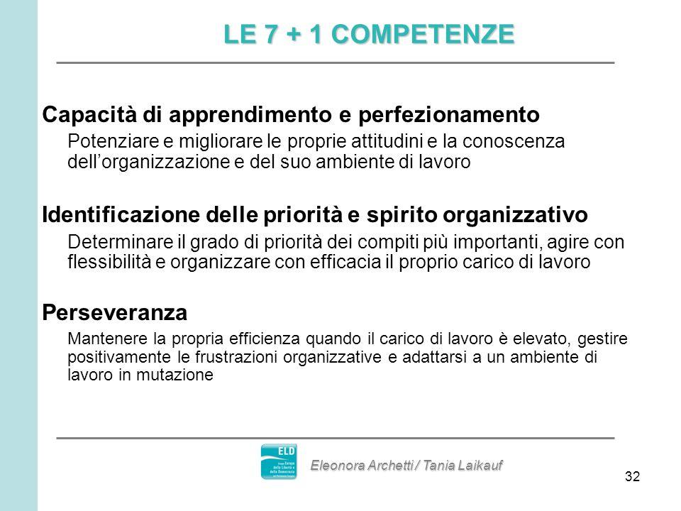 32 Capacità di apprendimento e perfezionamento Potenziare e migliorare le proprie attitudini e la conoscenza dellorganizzazione e del suo ambiente di lavoro Identificazione delle priorità e spirito organizzativo Determinare il grado di priorità dei compiti più importanti, agire con flessibilità e organizzare con efficacia il proprio carico di lavoro Perseveranza Mantenere la propria efficienza quando il carico di lavoro è elevato, gestire positivamente le frustrazioni organizzative e adattarsi a un ambiente di lavoro in mutazione LE 7 + 1 COMPETENZE Eleonora Archetti / Tania Laikauf