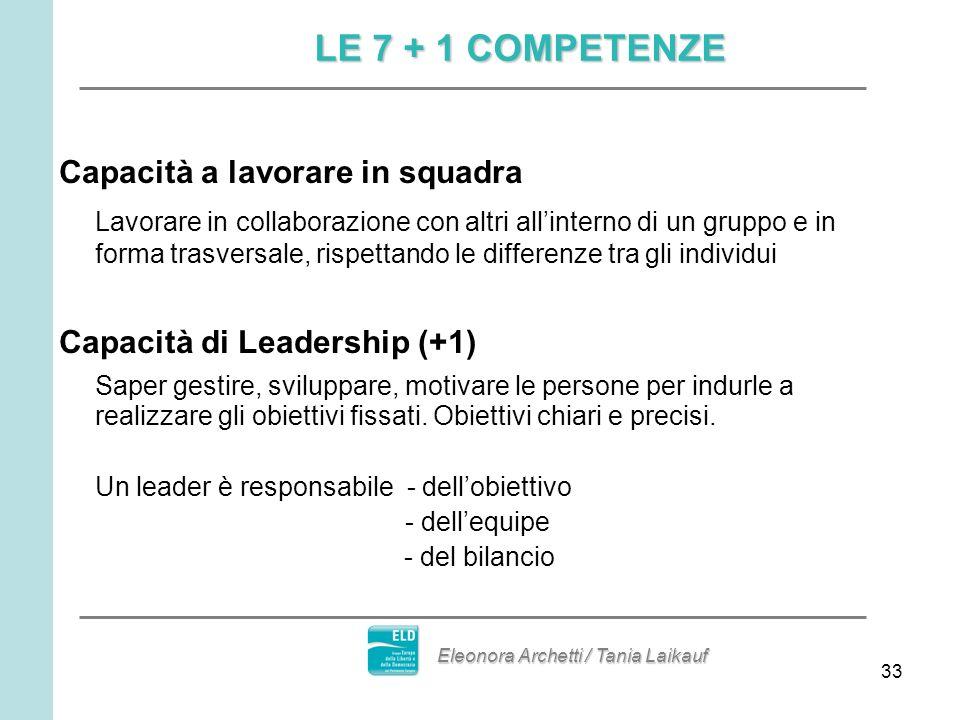 33 Capacità a lavorare in squadra Lavorare in collaborazione con altri allinterno di un gruppo e in forma trasversale, rispettando le differenze tra gli individui Capacità di Leadership (+1) Saper gestire, sviluppare, motivare le persone per indurle a realizzare gli obiettivi fissati.