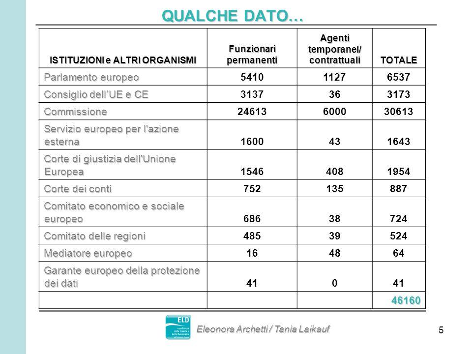 6 …QUALCHE DATO IN PIU SULLA COMMISSIONE… Nei Paesi extra europei lavorano 2019 (6,3%) persone 1688 (5,3%) dipendenti hanno meno di 29 anni Alla Commissione lavorano 3711 (11,5%) italiani 4887 (15,2%) dipendenti hanno tra i 30 e 34 anni A Bruxelles lavorano 23116 (71,9%) persone A Lussemburgo lavorano 3903 (12,1%) persone Eleonora Archetti / Tania Laikauf