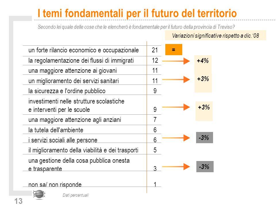 13 I temi fondamentali per il futuro del territorio Secondo lei quale delle cose che le elencherò è fondamentale per il futuro della provincia di Treviso.