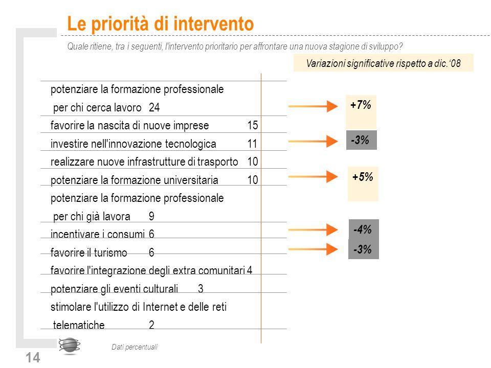14 Le priorità di intervento Quale ritiene, tra i seguenti, l intervento prioritario per affrontare una nuova stagione di sviluppo.