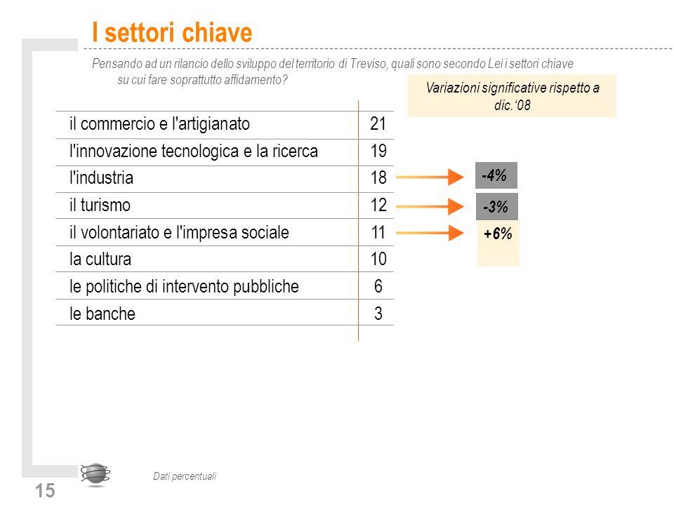 15 I settori chiave Pensando ad un rilancio dello sviluppo del territorio di Treviso, quali sono secondo Lei i settori chiave su cui fare soprattutto affidamento.