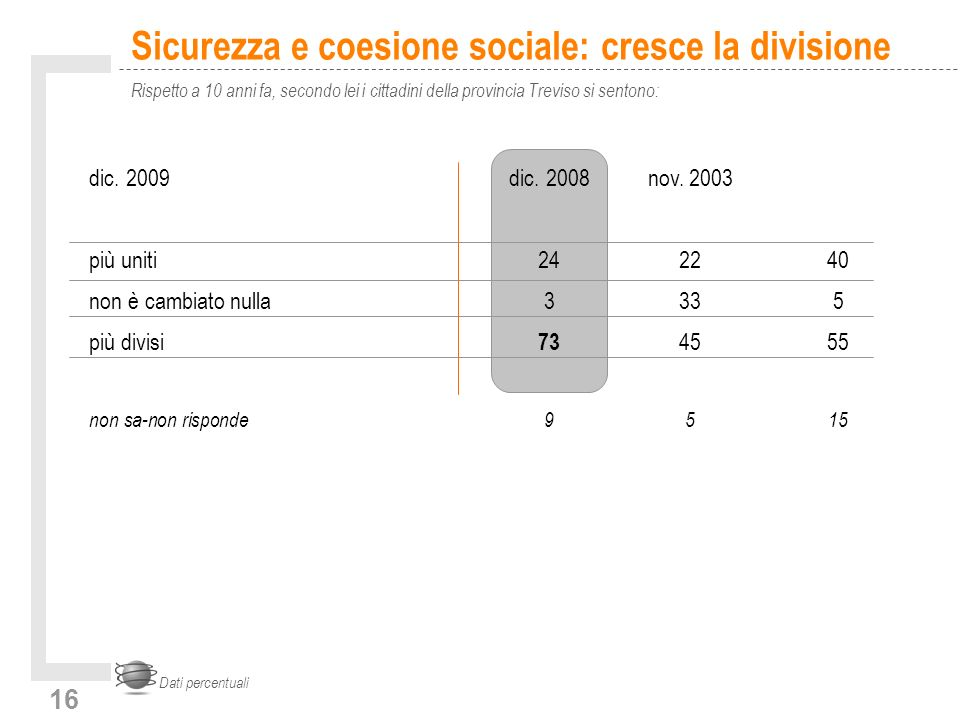 16 Sicurezza e coesione sociale: cresce la divisione Rispetto a 10 anni fa, secondo lei i cittadini della provincia Treviso si sentono: Dati percentuali dic.