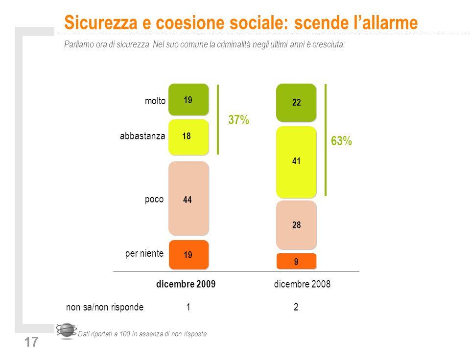 17 Dati riportati a 100 in assenza di non risposte Sicurezza e coesione sociale: scende lallarme Parliamo ora di sicurezza.