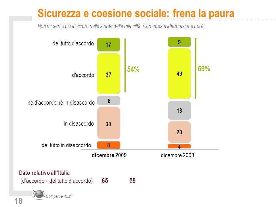 18 Sicurezza e coesione sociale: frena la paura Non mi sento più al sicuro nelle strade della mia città.