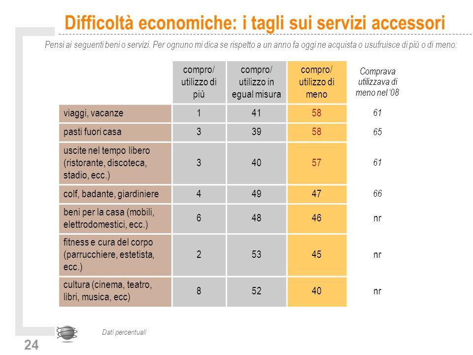 24 Difficoltà economiche: i tagli sui servizi accessori Pensi ai seguenti beni o servizi.