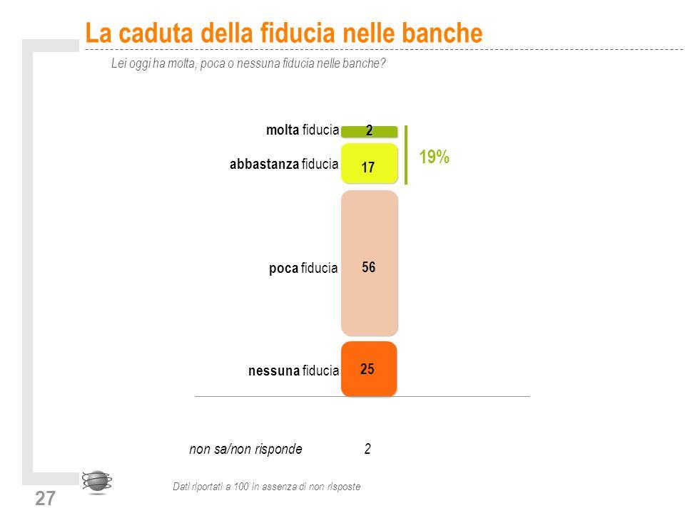 27 La caduta della fiducia nelle banche Lei oggi ha molta, poca o nessuna fiducia nelle banche.