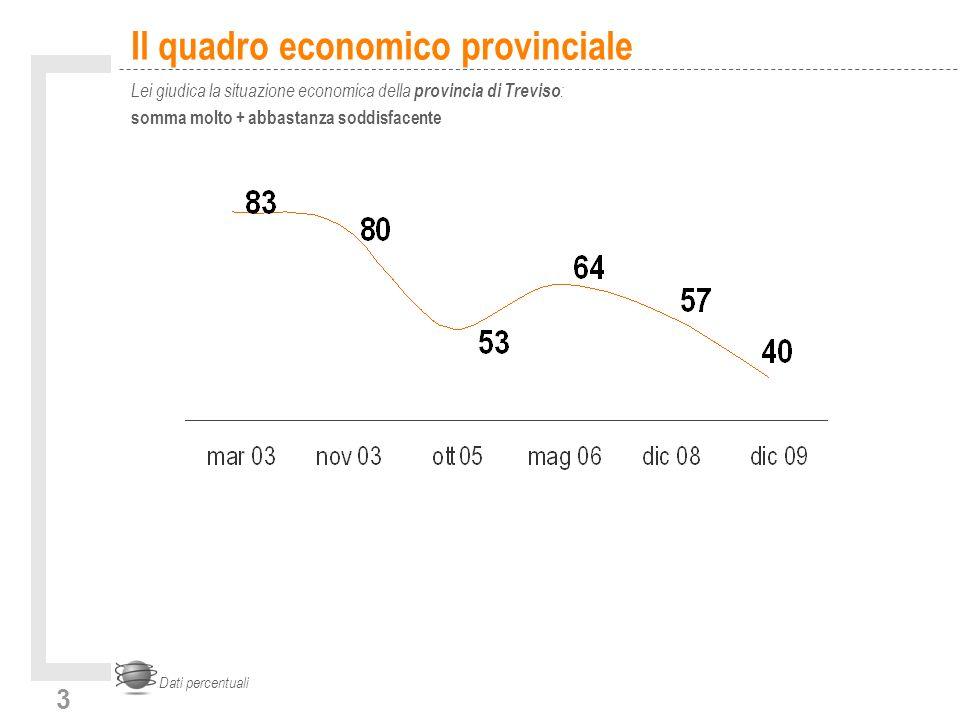 3 Il quadro economico provinciale Lei giudica la situazione economica della provincia di Treviso : somma molto + abbastanza soddisfacente Dati percentuali