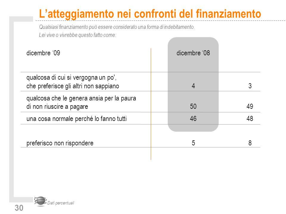 30 Latteggiamento nei confronti del finanziamento Qualsiasi finanziamento può essere considerato una forma di indebitamento.