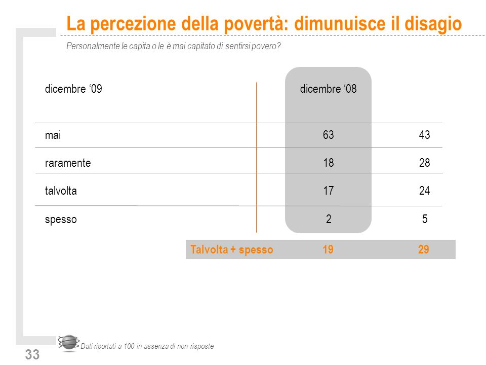33 La percezione della povertà: dimunuisce il disagio Personalmente le capita o le è mai capitato di sentirsi povero.