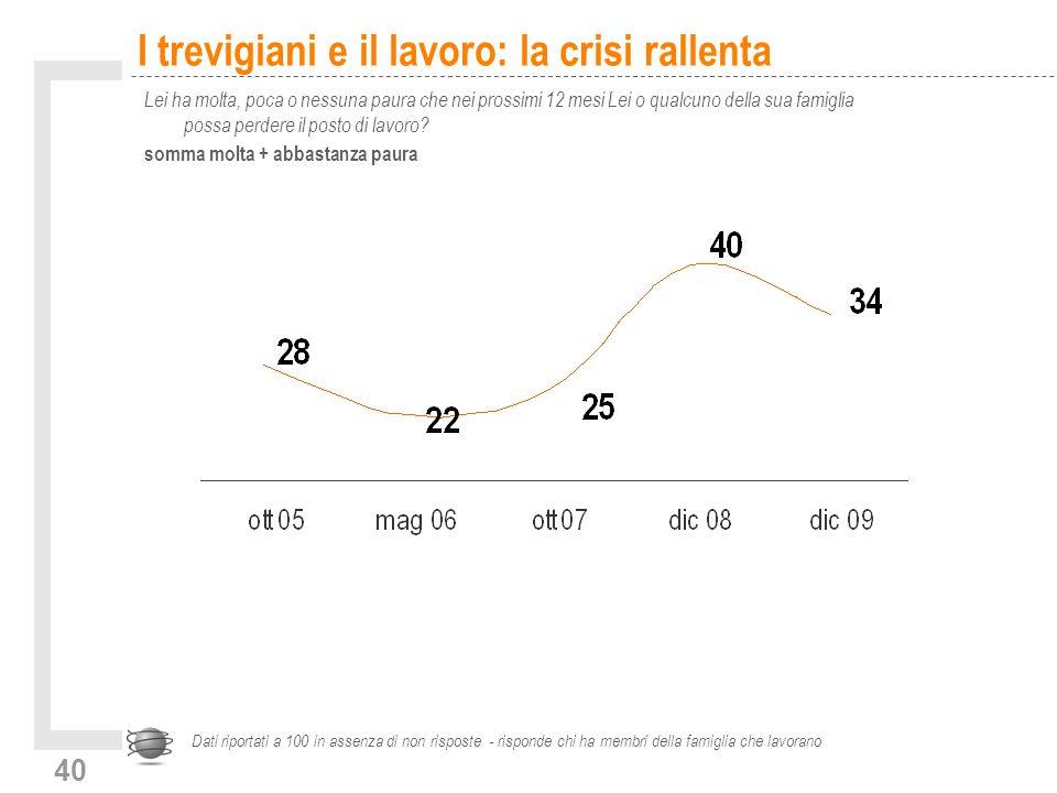 40 I trevigiani e il lavoro: la crisi rallenta Lei ha molta, poca o nessuna paura che nei prossimi 12 mesi Lei o qualcuno della sua famiglia possa perdere il posto di lavoro.