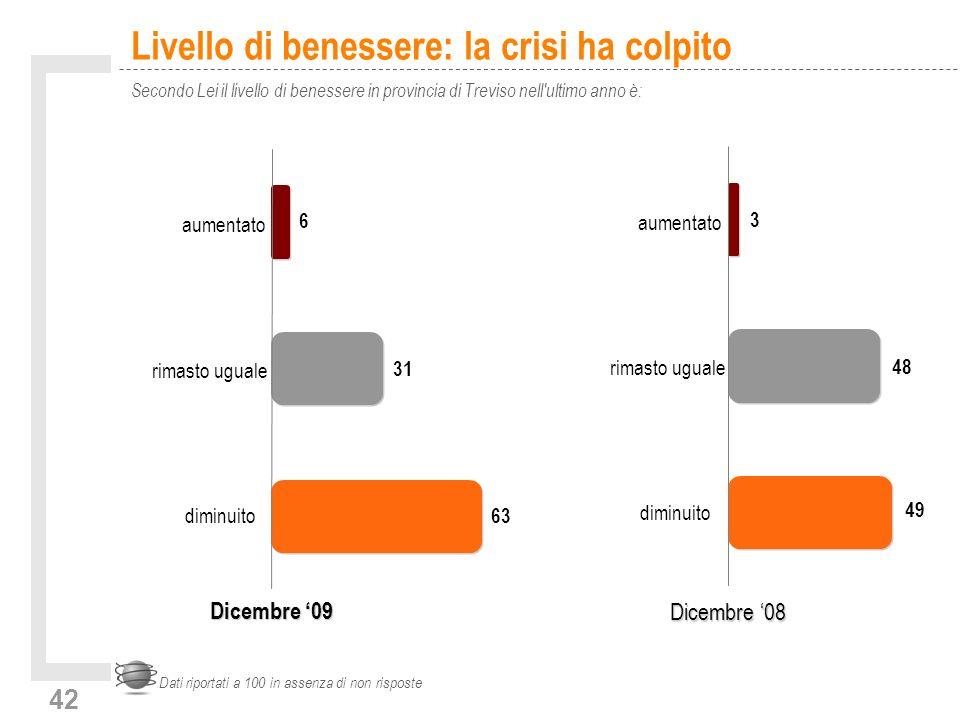 42 Livello di benessere: la crisi ha colpito Secondo Lei il livello di benessere in provincia di Treviso nell ultimo anno è: Dati riportati a 100 in assenza di non risposte diminuito rimasto uguale aumentato 3 48 49 diminuito rimasto uguale aumentato 6 31 63 Dicembre 08 Dicembre 09
