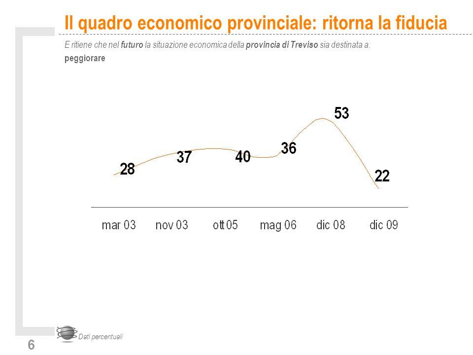 6 Il quadro economico provinciale: ritorna la fiducia E ritiene che nel futuro la situazione economica della provincia di Treviso sia destinata a: peggiorare Dati percentuali
